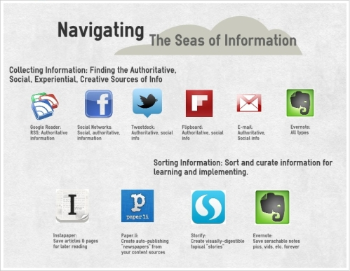 Navigating the Seas of Information